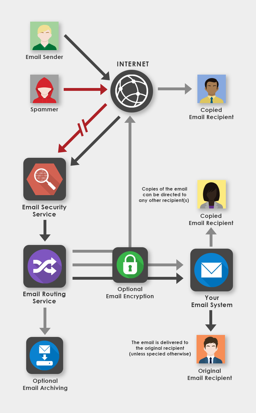 Email Routing Process